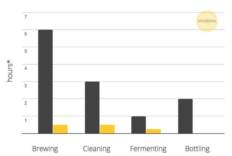 Comparison Brewing MiniBrew Traditional