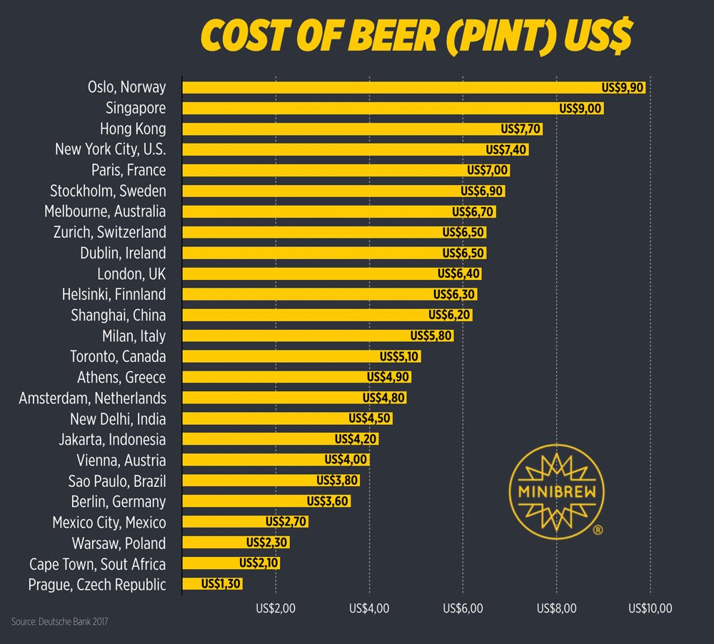 Cost of a pint of beer worldwide