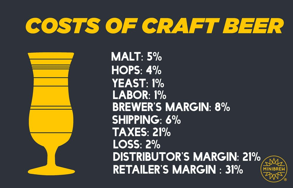 Costs of a pint of craft beer