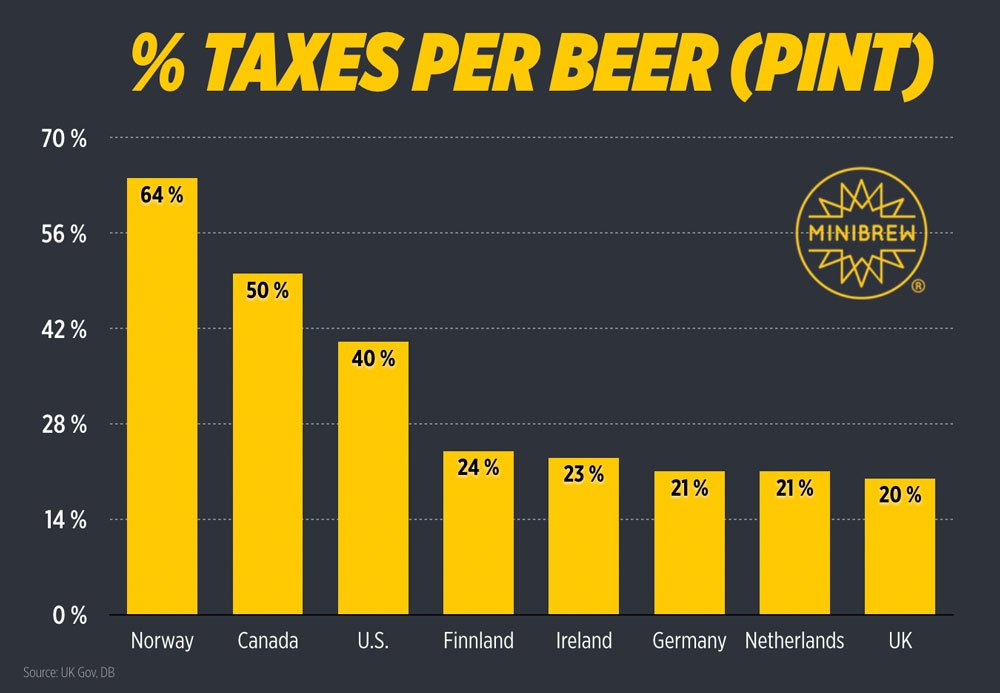 Precent of taxes per pint of beer