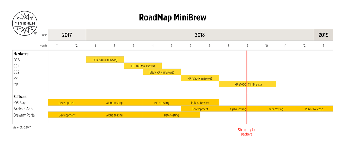 Roadmap_MiniBrew_Full.png