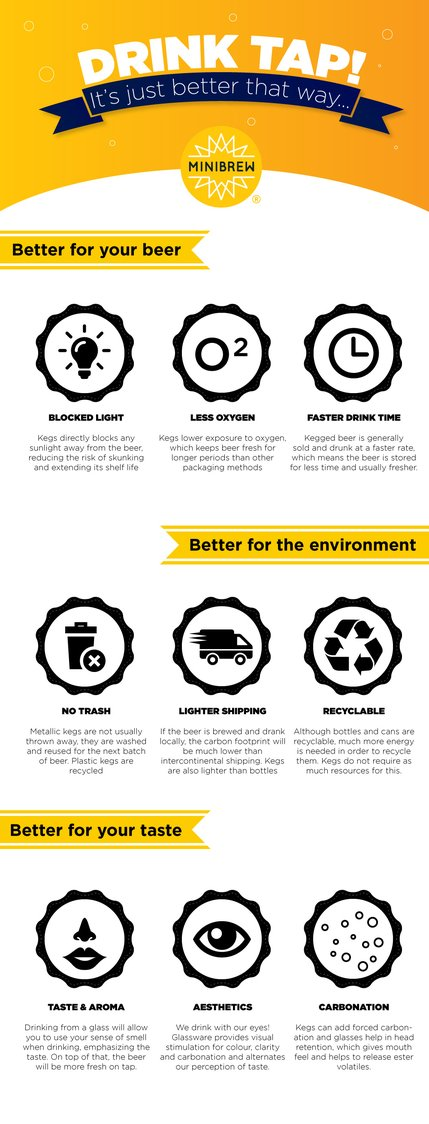 draft better environment infographic